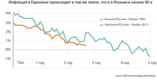 Российские санкции могут усилить дефляцию Еврозоны, а она ведь так стремится к инфляции!