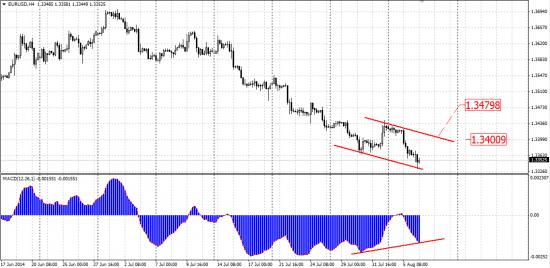 Предварительный сигнал по EUR/USD