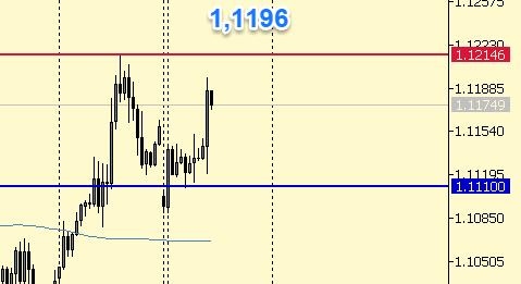 Евро. 9-00 мск покупаем до 1,1200-1,1215