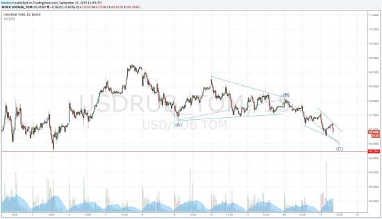 USDRUB_TOM / SI buy