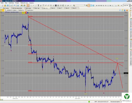 Краткосрочные волны. Пара Евро/Доллар