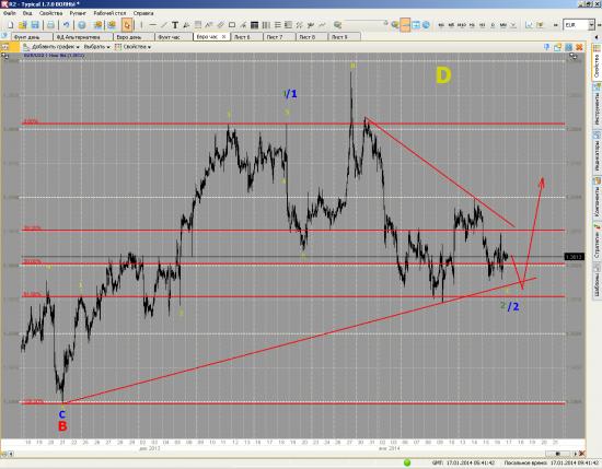 Анализ пары Евро/Фунт от 17/01/2014