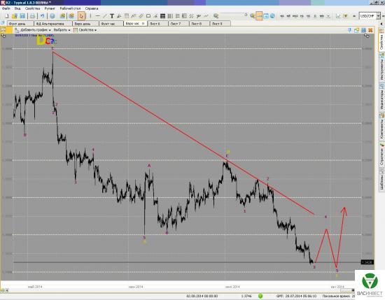 Волновой анализ пар Евро/доллар, Фунт стерлингов/Доллар на 28/07/2014