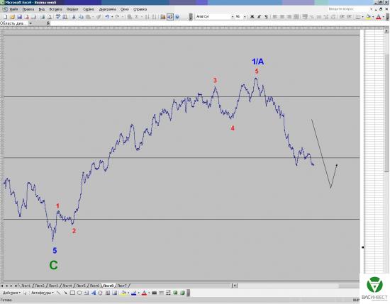 Волновой анализ Нефть и ММВБ на 28/07/2014
