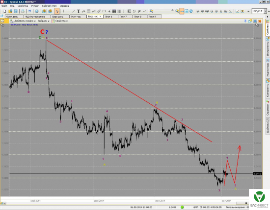 Краткосрочные волны. Фунт и Евро на 05/08