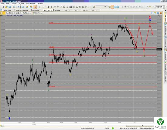 Краткосрочные волны. Евро и Фунт на 08/08