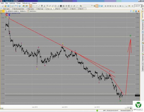 Краткосрочные волны. Евро и Фунт на 29/08