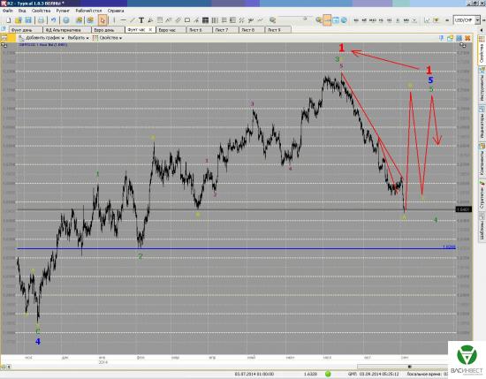 Краткосрочные волны. Евро и Фунт на 3/09