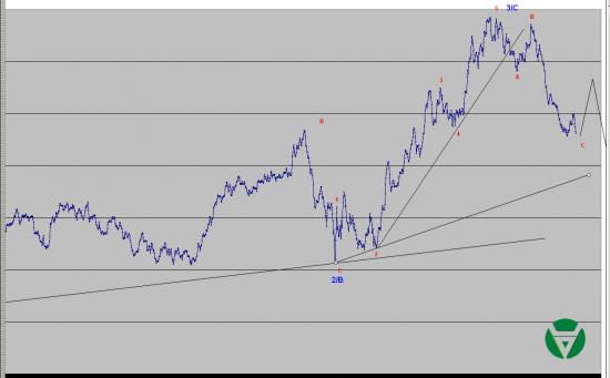 Волновой анализ Евро, Фунт, Нефть, ММВБ на 20/03/2015