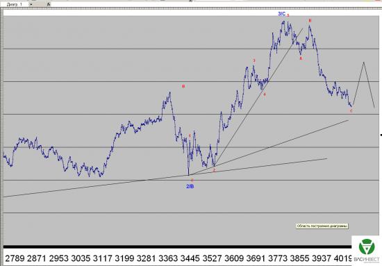 Волновой анализ Евро, Фунт, Нефть, ММВБ на 30/03/2015