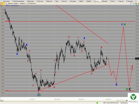 Волновой анализ Евро, Фунт, Нефть, ММВБ на 02.04.2015г.