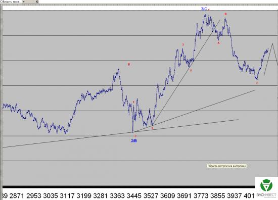 Волновой анализ Евро, Фунт, Нефть, ММВБ на 07.04.2015г.