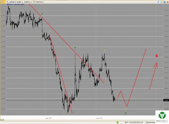 Волновой анализ Евро, Фунт, Нефть, ММВБ на 13.04.15г.