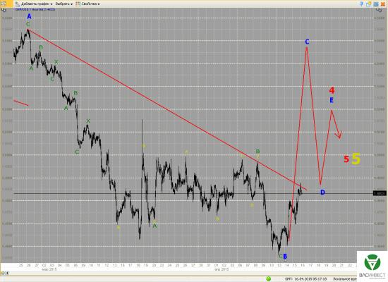 Волновой анализ Евро, Фунт, Нефть, ММВБ на 16.04.2015г.