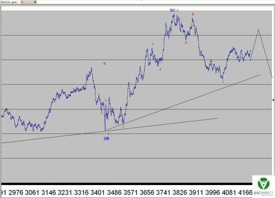 Волновой анализ Евро, Фунт, Нефть, ММВБ на 21.04.2015г.