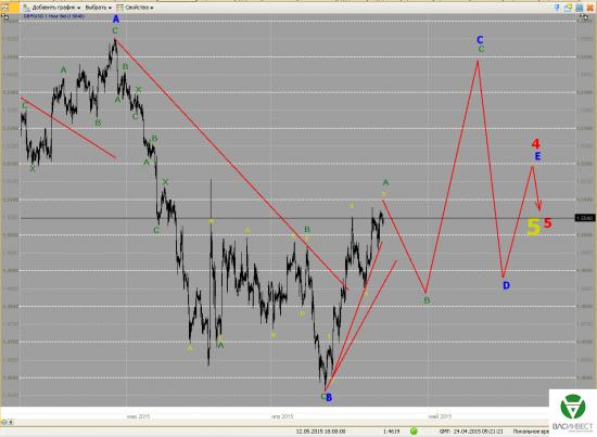 Волновой анализ Евро, Фунт, Нефть, ММВБ на 24.04.2015г.