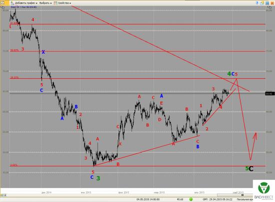 Волновой анализ Евро, Фунт, Нефть, ММВБ на 29.04.2015г.
