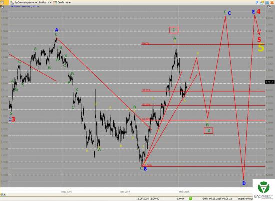 Волновой анализ Евро, Фунт, Нефть, ММВБ на 06.05.2015г.