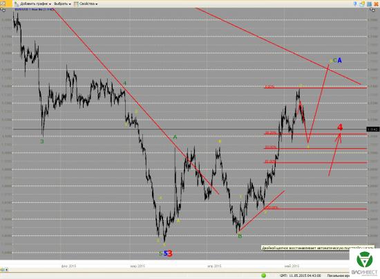 Волновой анализ Евро, Фунт, Нефть, ММВБ на 11.05.2015г.