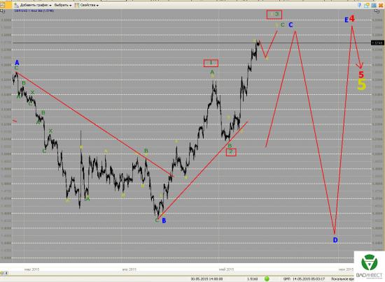 Волновой анализ Евро, Фунт, Нефть, ММВБ на 14.05.2015г.