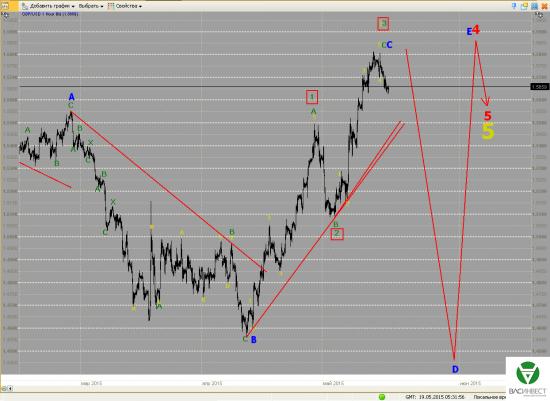 Волновой анализ Евро, Фунт, Нефть, на 19.05.2015г.