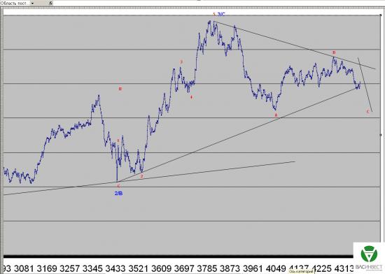 Волновой анализ Евро, Фунт, Нефть, ММВБ на 22.05.2015г.