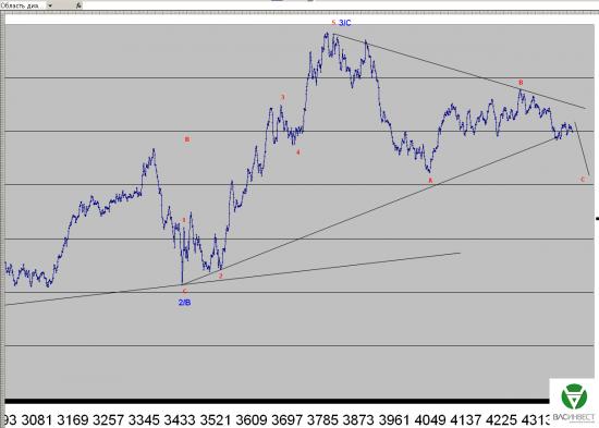 Волновой анализ Евро, Фунт, Нефть, ММВБ на 27.05.2015г.