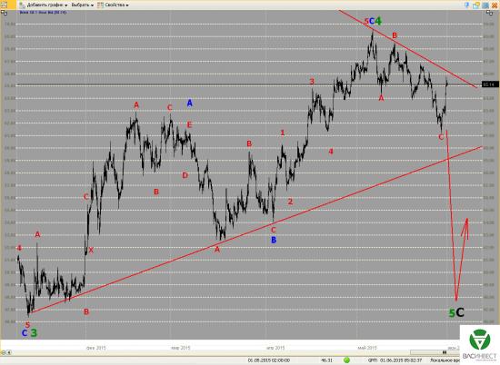 Волновой анализ Евро, Фунт, Нефть, ММВБ на 01.06.2015г.
