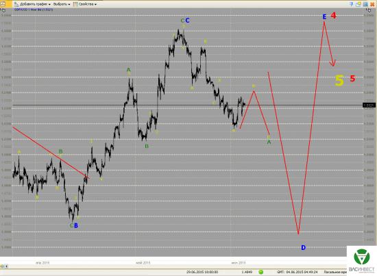 Волновой анализ Евро, Фунт, Нефть, ММВБ на 04.06.2015г.