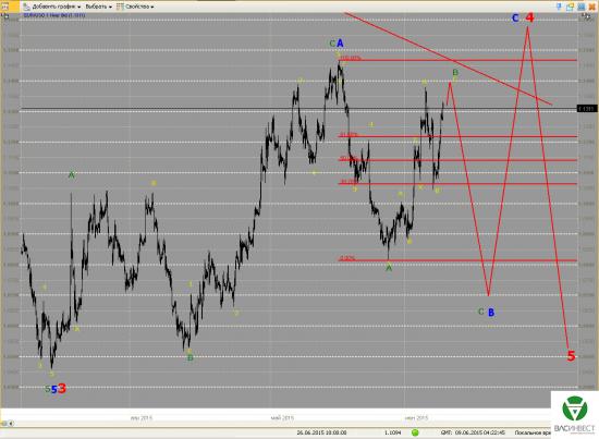 Волновой анализ Евро, Фунт, Нефть, ММВБ на 09.06.2015г.