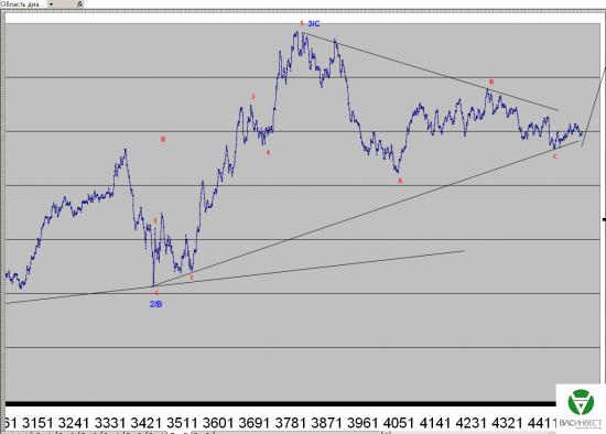 Волновой анализ Евро, Фунт, Нефть, ММВБ на 12.06.2015г.