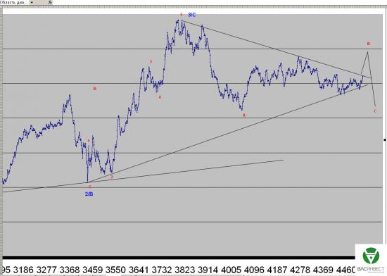 Волновой анализ Евро, Фунт, Нефть, ММВБ на 17.06.2015г.