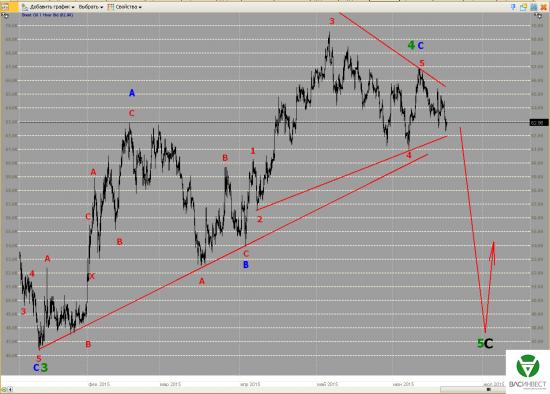 Волновой анализ Евро, Фунт, Нефть, ММВБ на 22.06.2015г.