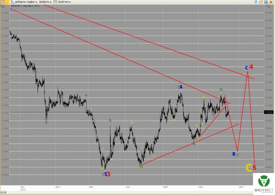 Волновой анализ Евро, Фунт, Нефть, ММВБ на 25.06.2015г.