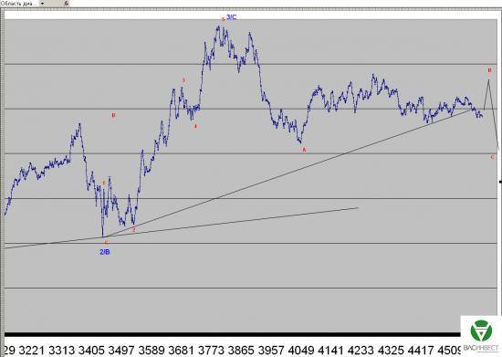 Волновой анализ Евро, Фунт, Нефть, ММВБ на 30.06.2015г.