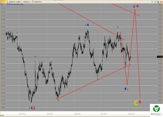 Волновой анализ Евро, Фунт, Нефть, ММВБ на 03.07.2015г.