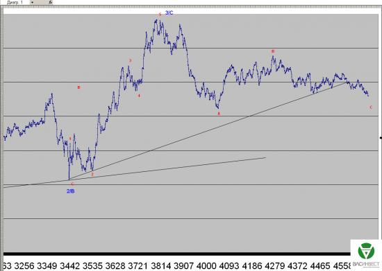 Волновой анализ Евро, Фунт, Нефть, ММВБ на 08.07.2015г.