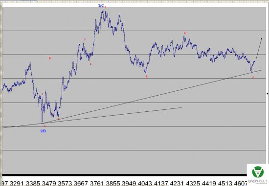 Волновой анализ Евро, Фунт, Нефть, ММВБ на 13.07.2015г.
