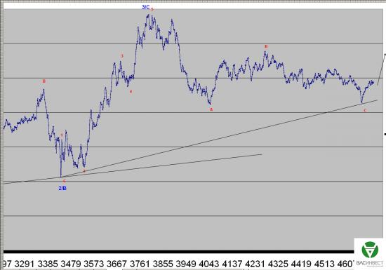 Волновой анализ Евро, Фунт, Нефть, ММВБ на 16.07.2015г.