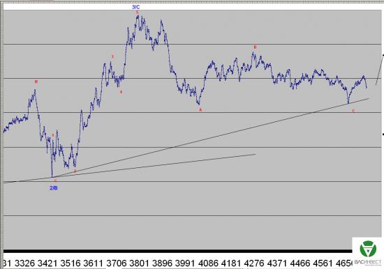Волновой анализ Евро, Фунт, Нефть, ММВБ на 21.07.2015г.