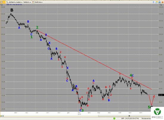 Волновой анализ Евро, Фунт, Нефть, ММВБ на 24.07.2015г.