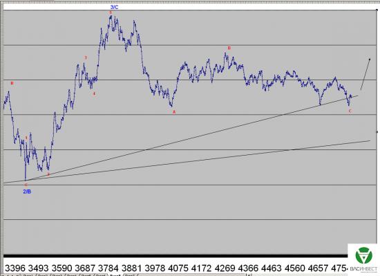 Волновой анализ Евро, Фунт, Нефть, ММВБ на 29.07.2015г.