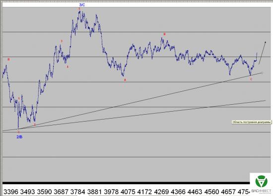 Волновой анализ Евро, Фунт, Нефть, ММВБ на 03.08.2015г.