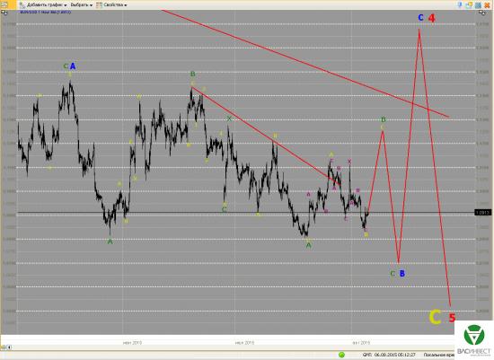 Волновой анализ Евро, Фунт, Нефть, ММВБ на 06.08.2015г.