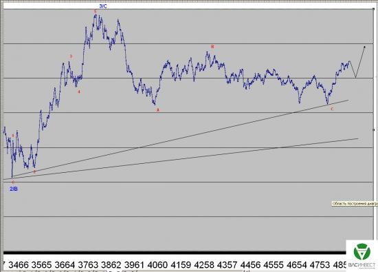 Волновой анализ Евро, Фунт, Нефть, ММВБ на 11.08.2015г.