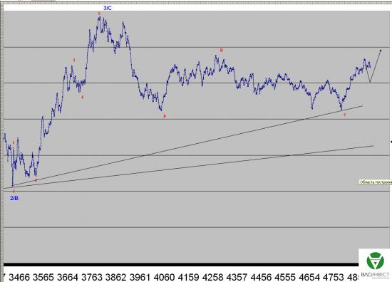 Волновой анализ Евро, Фунт, Нефть, ММВБ на 14.08.2015г.