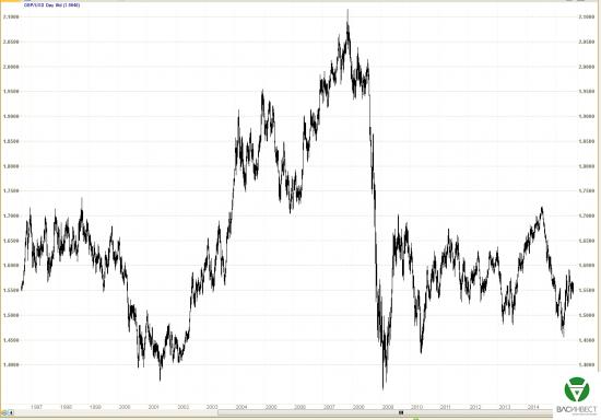 Фундаментальный анализ финансовых рынков на 17.08.2015 – 23.08.2015 г.