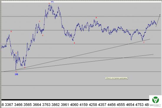 Волновой анализ Евро, Фунт, Нефть, ММВБ на 19.08.2015г.