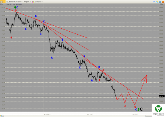 Волновой анализ Евро, Фунт, Нефть, ММВБ на 24.08.2015г.