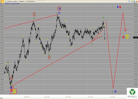 Волновой анализ Евро, Фунт, Нефть, ММВБ на 27.08.2015г.